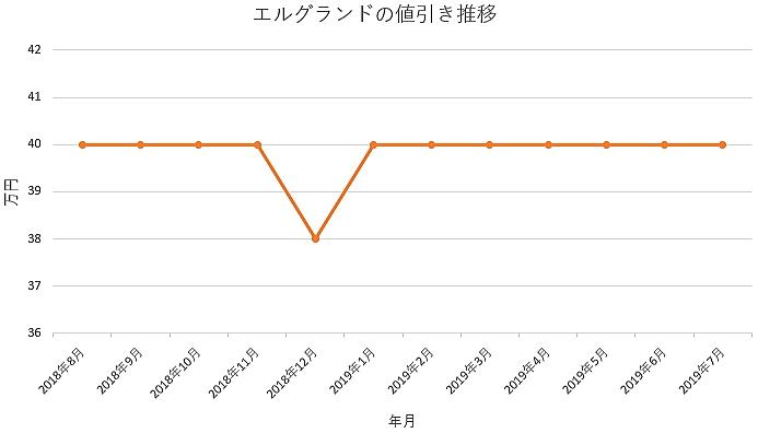 エルグランドの1年間の値引き推移