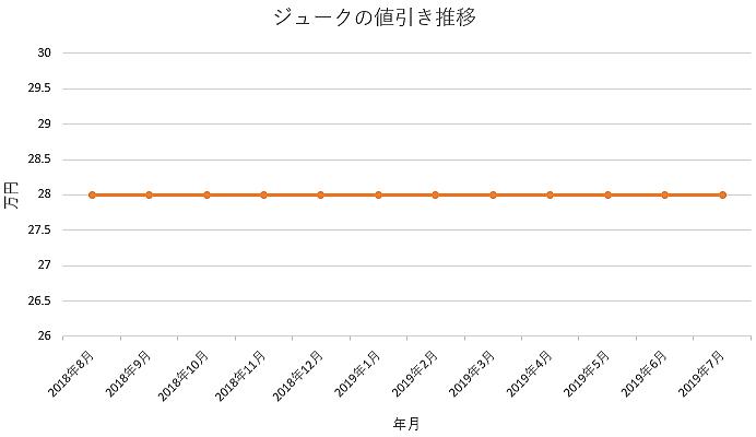 ジュークの1年間の値引き推移