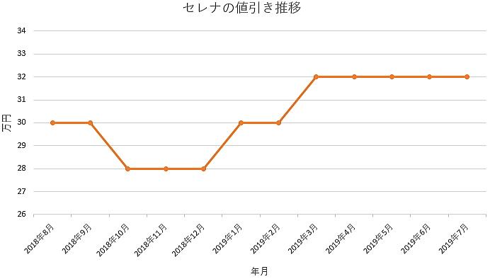 セレナの1年間の値引き推移