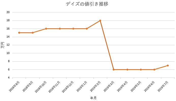 デイズの1年間の値引き推移