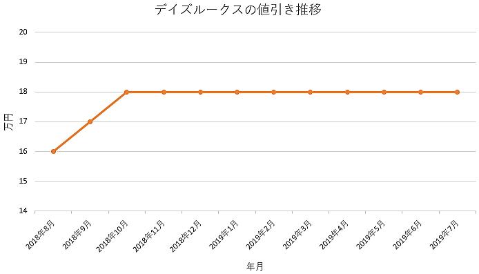 デイズルークスの1年間の値引き推移