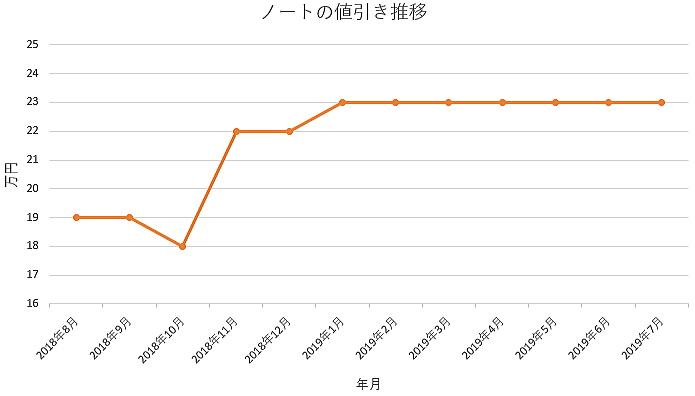 ノートの1年間の値引き推移