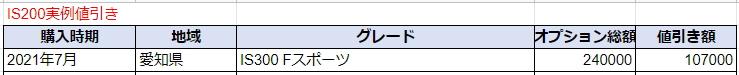 レクサスISの実例値引き額表
