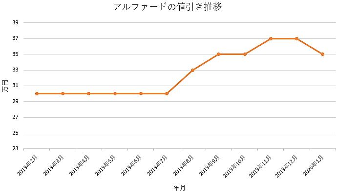 アルファードの値引きグラフ推移