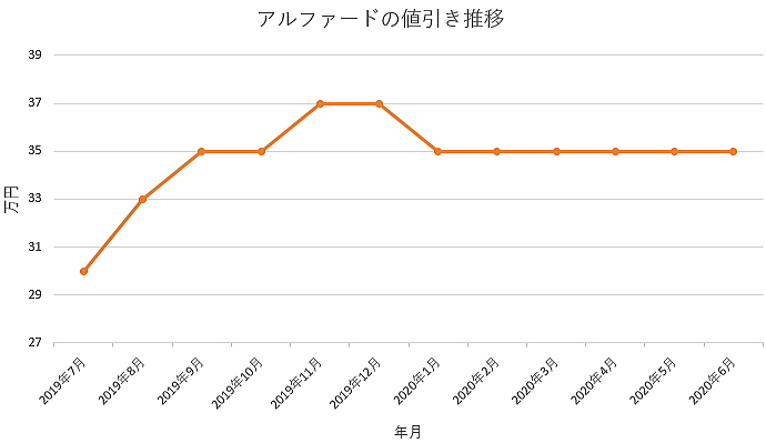 アルファードの値引き推移グラフ
