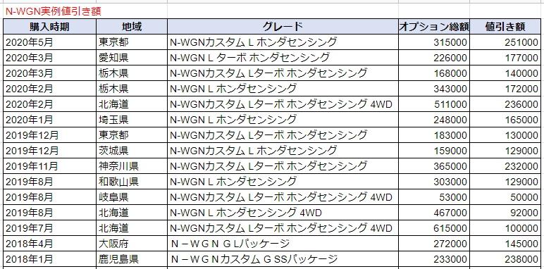 N-WGNの実例値引き表