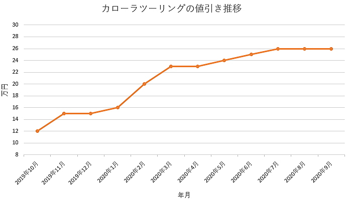 カローラツーリングの値引き推移グラフ