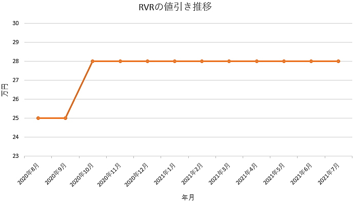 RVRの値引き推移グラフ