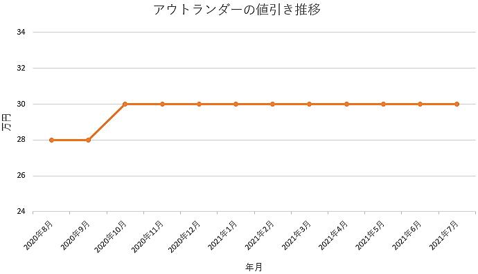 アウトランダーの値引き推移グラフ