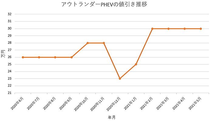 アウトランダーPHEVの値引き推移グラフの値引き推移グラフ