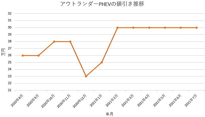 アウトランダーPHEVの値引き推移グラフ