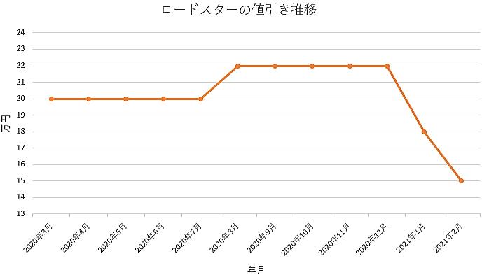 ロードスターの値引き推移グラフ