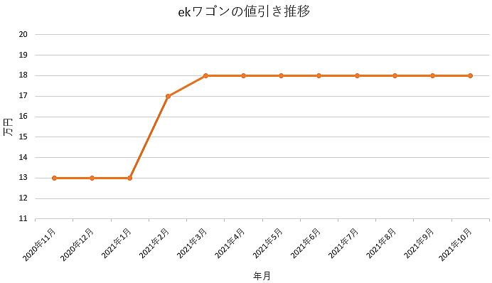 ekワゴンの値引き推移グラフ