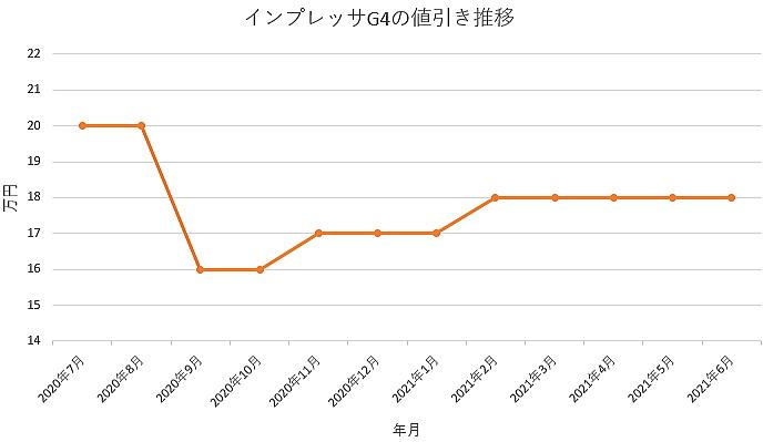 インプレッサG4の値引き推移グラフ