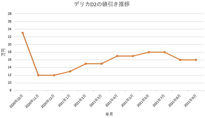 デリカD2の値引き推移グラフ