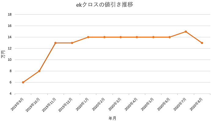 ekクロスの値引き推移グラフ