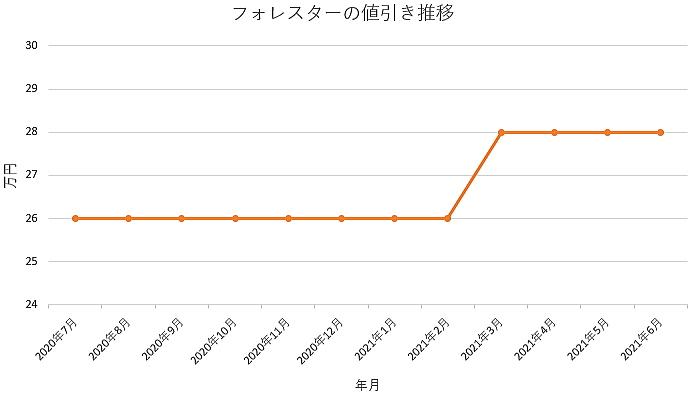 フォレスターの値引き推移グラフ