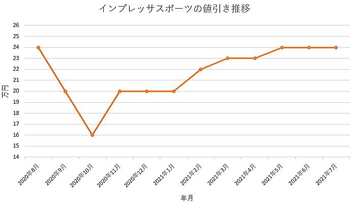 インプレッサスポーツの値引き推移グラフ