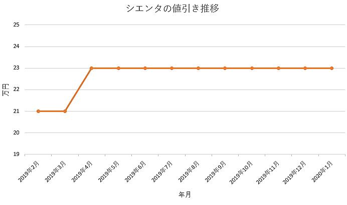 シエンタの値引きグラフ推移