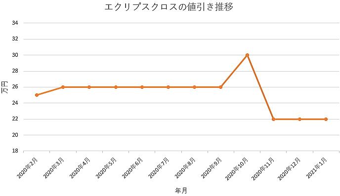 エクリプスクロスの値引き推移グラフ