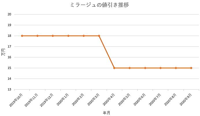 ミラージュの値引き推移グラフ