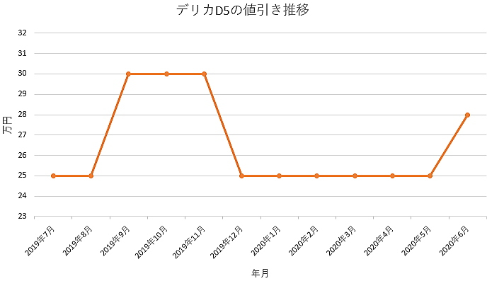 デリカD5の値引き推移グラフ