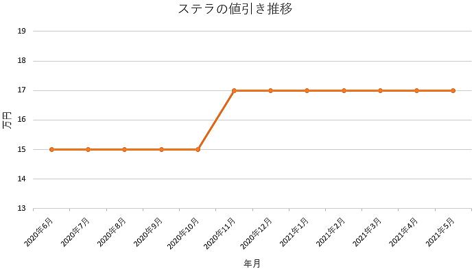 ステラの値引き推移グラフの値引き推移グラフ