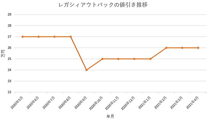 レガシィアウトバックの値引き推移グラフ