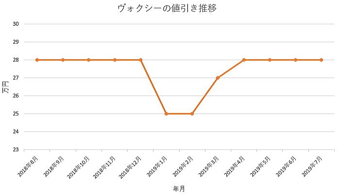 ヴォクシーの1年間の値引き推移グラフ
