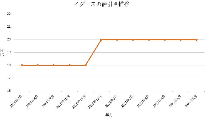 イグニスの値引き推移グラフ