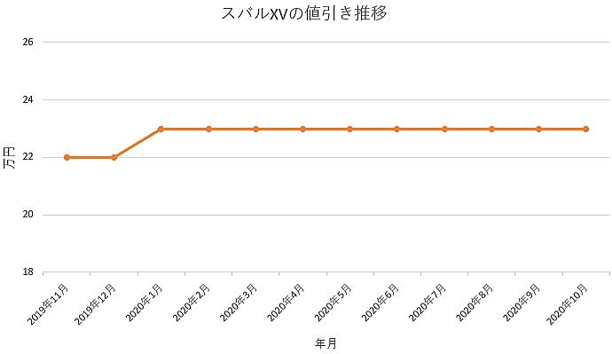 スバルXVの値引き推移グラフ