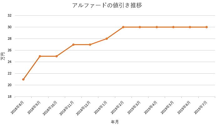 アルファードの1年間の値引き推移