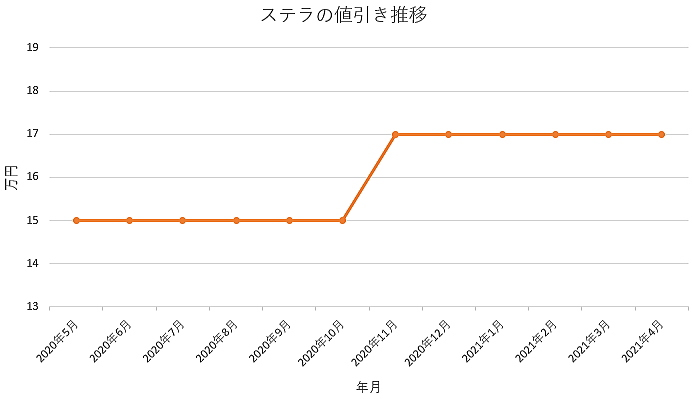 ステラの値引き推移グラフ