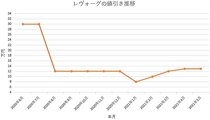レヴォーグの値引き推移グラフの値引き推移グラフ