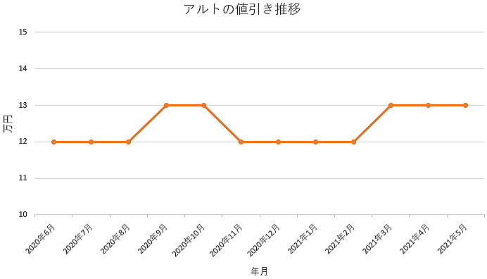 アルトの値引き推移グラフの値引き推移グラフ