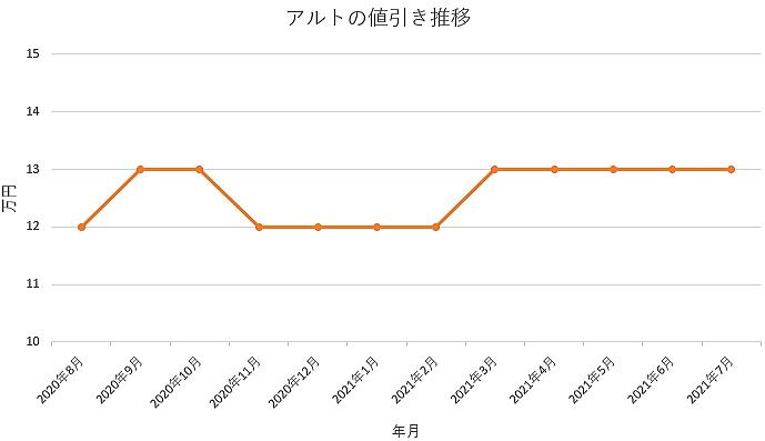 アルトの値引き推移グラフ