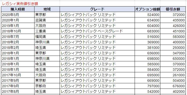 レガシィアウトバックの実例値引き表