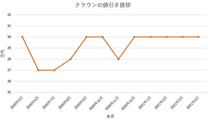 クラウンの値引き推移グラフ