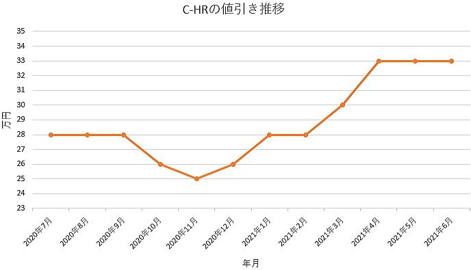 C-HRの値引き推移グラフの値引き推移グラフ