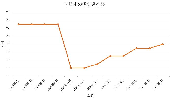 ソリオの値引き推移グラフ