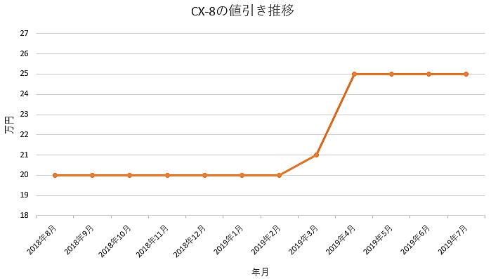 CX-8の値引き推移