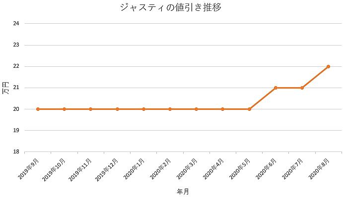 ジャスティの値引き推移グラフ