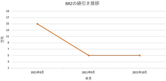 BRZの値引き推移グラフ