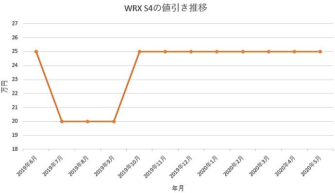 WRX S4の値引き推移グラフ