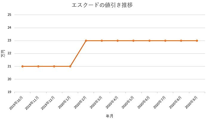 エスクードの値引き推移グラフ