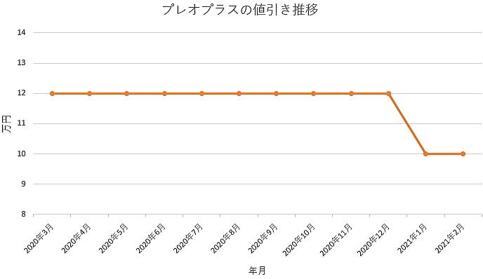 プレオプラスの値引き推移グラフ