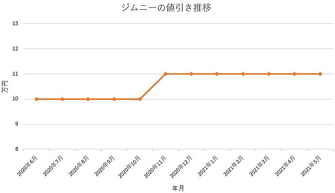 ジムニーの値引き推移グラフの値引き推移グラフ