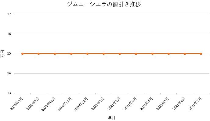 ジムニーシエラの値引き推移グラフ