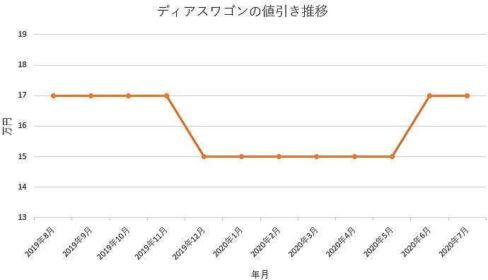 ディアスワゴンの値引き推移グラフ