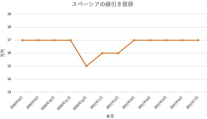 スペーシアの値引き推移グラフ